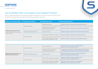 How to add Web, Patch, or Encryption to your Endpoint - Sophos