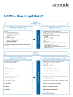AIFMD – How to get there? - Better Regulation Ltd