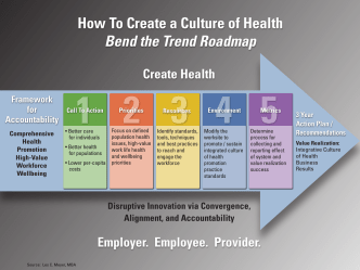 How To Create a Culture of Health Bend the Trend Roadmap - Naylor