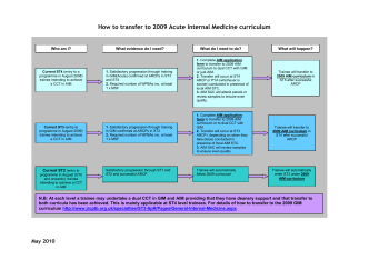 How to transfer to 2009 Acute Internal Medicine - JRCPTB a