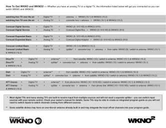 How To Get WKNO and WKNO2 — Whether you have an analog TV